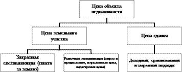 Реферат Ценообразование на рынке недвижимости ru Рис 1 Цена объекта недвижимости