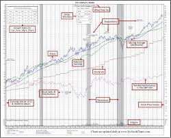 Src Green Book Of 35 Year Historical Stock Charts Src