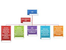 Risk Management Org Chart Identity Driven Enterprise Security Architecture Ideas
