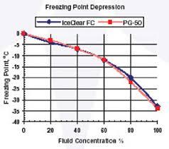 Propylene Glycol Antifreeze Mixture Chart Www