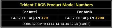 Show Technical Chart Of Trident Ltd G Skill Releases Amd Ryzen Optimized Trident Z Rgb Ddr4