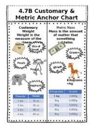 Customary And Metric Measurement Chart Metric And