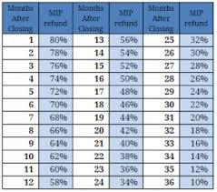 Fha Upfront Mip Chart 2019 Systematic Ufmip Chart Fha Upfront Mip Chart Fha Mortgage