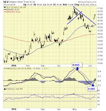 Investing Silver Chart Silver On A New Major Buy Signal Investing Com