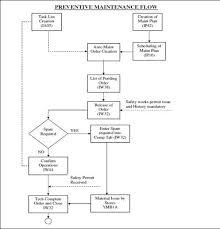 Preventive Maintenance Process Flow Chart Sap Preventive Maintenance Flow