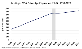 Las Vegas Population Growth Chart Prime Working Age Growth Is Back In Las Vegas Rcg