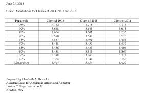 Bc Law School Grade Distribution Chart 2019 2020 Student Forum