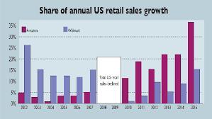 Chart Of The Week The Online Shopping Revolution Moneyweek