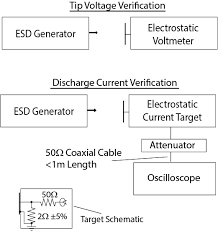 Mil Thickness Chart Review Of Mil Std 461 Cs118 Electrostatic Discharge