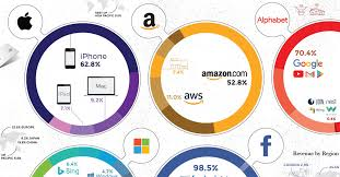 Super Visa Income Chart 2017 Infographic How The Tech Giants Make Their Billions
