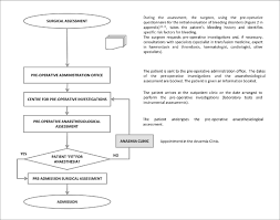 Orthopedic Assessment Chart Pre Operative Flow Chart For Patients Undergoing Elective