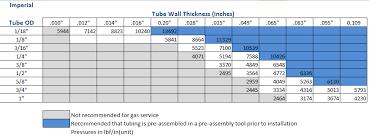 Steel Tubing Size Chart Metric Www Bedowntowndaytona Com