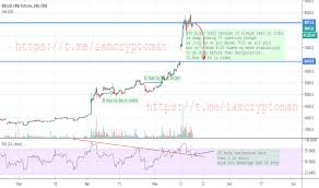 Cme Bitcoin Futures Chart Page 22 Ideas And Forecasts On Bitcoin Cme Futures Cme