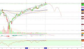 S P 500 Spx Bearish Divergence On The Daily Chart