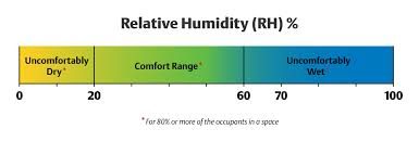 Relative Humidity Comfort Chart Winter Home Humidity Information Ac Heating Connect
