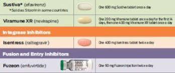Aidsmeds Drug Chart Chipts Center For Hiv Identification