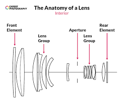 Camera Lens Distance Chart The Complete Guide To Camera Lenses Parts Functions And Types