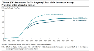 Obamacares Price Tag Has Dropped 5 Times In 5 Years Vox