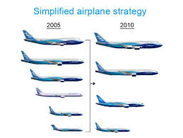 Boeing Simplified Airplane Strategy Chart Image Future