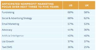 Salesforce Org Study 40 Of Nonprofits Planning To
