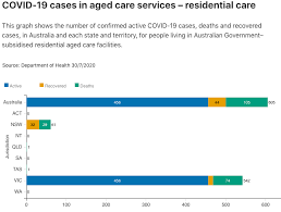 Skip to sections navigation skip to content skip to footer. 900 Active Covid Cases In Vic Aged Care Prompts Warning For Other States Australian Ageing Agenda