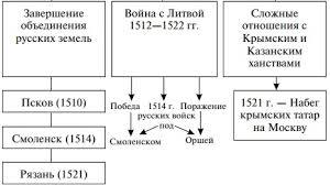 Внешняя и внутренняя политика Василия iii  Мероприятия внешней и внутренней политики Василия 3
