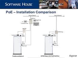 "software house istar edge istar edge ""bringing the power of c 5 poe installation comparison"
