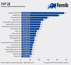 2012 Top 100 European office furniture manufacturers Your