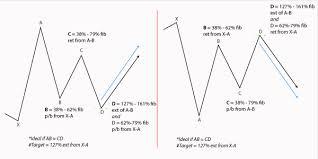 Chart Pattern | Forex Patterns
