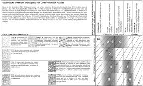 Geology Rock Identification Chart Gsi Classification Chart For Limestone Rock Masses