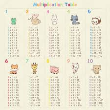 Pattern 3 12 4 20 Inspiration Multiplication Table With Animals Stock Vector © Natalieart