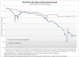 Syrian Pound To Usd Chart The State Of War In Syria In Two Charts The Fringe News