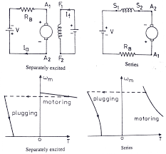 what is braking types of braking regenerative plugging dynamic plugging type braking