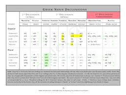 Greek Declension Chart Pdf