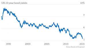 10 Year Gilt Chart Uk 10 Year Gilt Yields Fall To Record Low Cityam Cityam