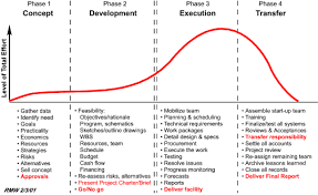 Organizational Life Cycle Chart Expert Project Management Managing The Development Of