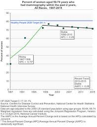 Breast Cancer Charts And Graphs Breast Cancer Screening Cancer Trends Progress Report