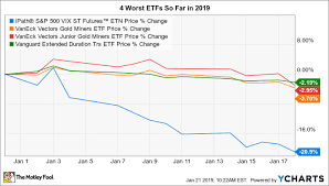 Vxx 10 Year Chart The 4 Worst Etfs So Far In 2019 Nasdaq Com