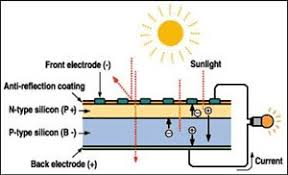 engineering com photovoltaics simple pv cell