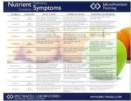 How Vitamin Deficiencies And Medications Contribute To Your