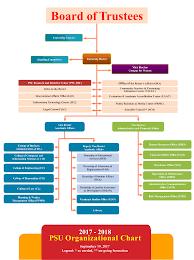 Stanford University Organizational Chart Organizational Chart