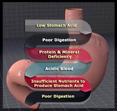 Anal itching hydrochloric acid
