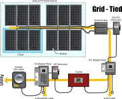 grid tied solar sun pacific solar how does a grid tied solar power system work
