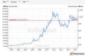 Gold Drops Despite Italy Bond Disaster Bullion Directory
