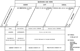 Armenian Vs Calvinism Chart Titus Commentaries Sermons Precept Austin