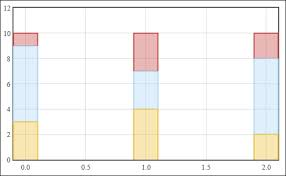Stacked Bar Chart Jquery Plugin Creating Stacked Charts Must Know Instant Jquery Flot