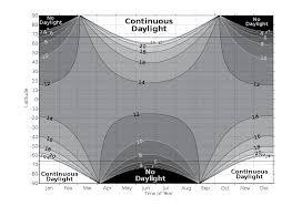 Chart Showing Daylight Changes With Latitude Season Maps