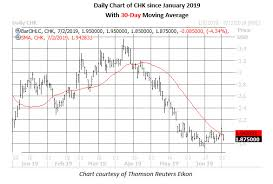 Chesapeake Stock Chart Chesapeake Energy Options Hot As Stock Extends Slide