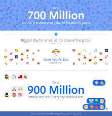 emoji text facebook reveals most and least used emojis