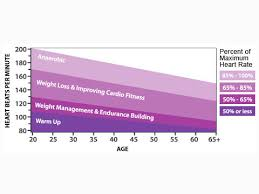 Exercise Heart Rate Chart For Kids How Revving Up Your Heart Rate Even A Bit Pays Off Npr